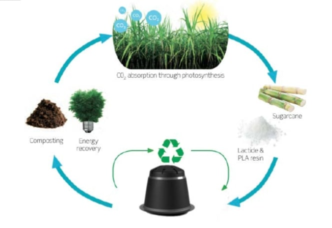 compostability of coffee capsules. Biodegradable coffee cups. Nespresso compatible coffee capsules that are compostable. information about compostable cups